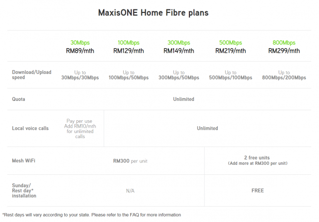 Maxis ONE Home Fibre